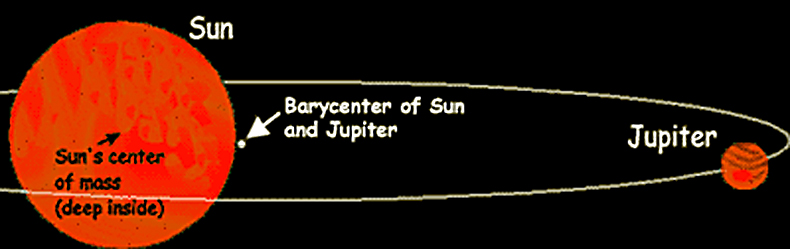 Barycenter