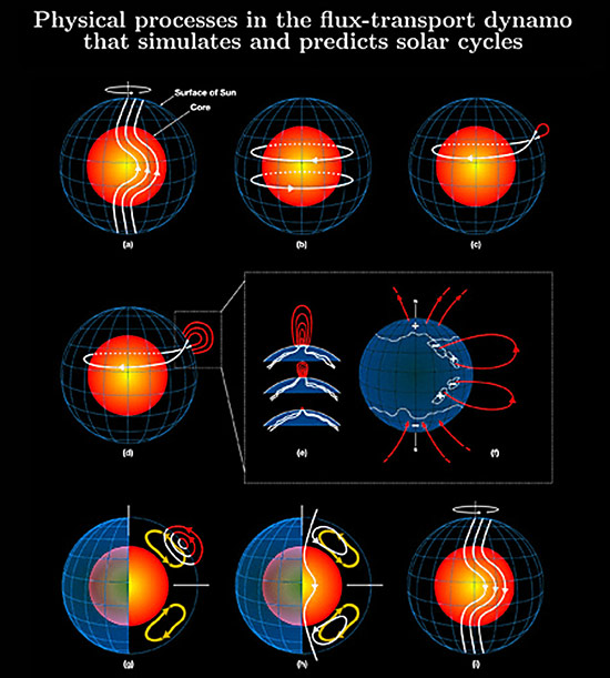 img-solar-dynamo-process