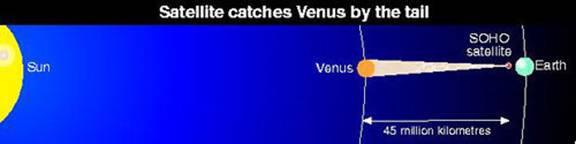Enorme coda di plasma carico che da Venere si estende verso la Terra (New Scientist, 1997)