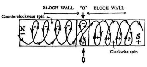 Diagramma del Dr.Richard Le Fors sul cambiamento rotazionale in un campo magnetico