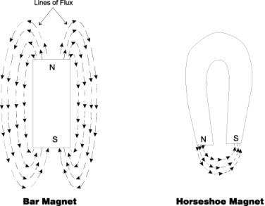 (Nota: Questo diagramma e altri vengono dal sito web della Reliance Electric (Rockwell International) )