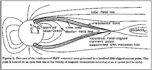 Figura 14: Il cono di risonanza della magnetosfera della Terra (P.Bellan)