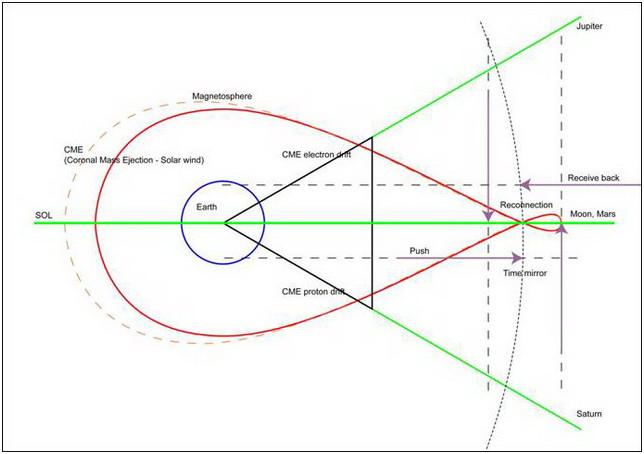 Figura 16: Espulsione di Massa Coronale Longitudinale