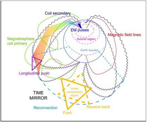 Figura 18: Vortice di Plasma/Specchio del Tempo