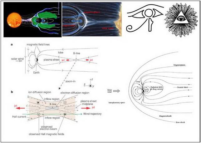 Figura 2: L'occhio che tutto vede-la riconnessione magnetica terrestre-Anima Mundi