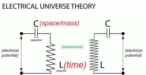 Figura 6: Il cosmo come serie infinita di circuiti LC risonanti