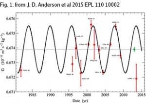 Il grafico mostra la variazione delle misure di G descritte da una funzione sinusoidale (linea continua) e l'oscillazione della lunghezza del giorno (linea a tratteggio) scalata in ampiezza in modo da sovrapporsi alla funzione seno. Il punto verde rappresenta la media pesata delle misure, con le relative barre d'errore a 1-sigma. In basso a destra del grafico si nota il punto LENS-14. Credit: Anderson et al. 2015