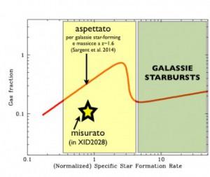 Il grafico evidenzia come la frazione di gas derivata per XID2028 dai dati molecolari ottenuti con il radiotelescopio Plateau de Bure Interferometer (indicata con una stella) è risultata essere minore di quella attesa per galassie di medesima massa stellare, alla stessa distanza e con la stesso tasso di formazione stellare in corso (da Brusa et al. 2015, adattato)