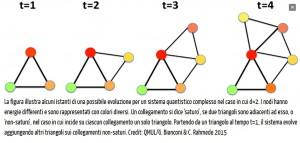 strutturato