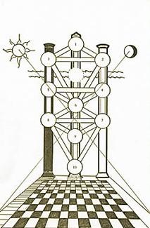 Albero della Vita e i tre pilastri della Cabala