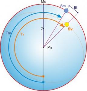 Equazione del tempo