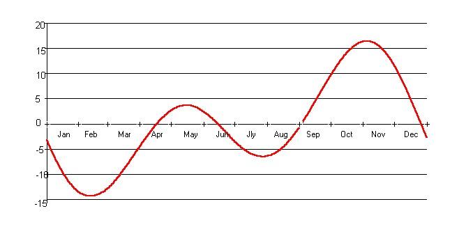 Grafico Equazione del tempo