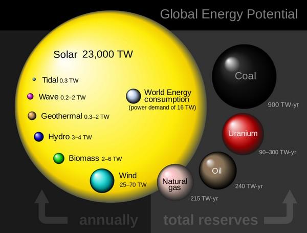 Energia solare in Terawatt, una unità di misura della potenza pari a 1012 watt