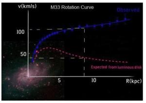 Fig. 3 : Curva di rotazione delle stelle nella galassia M33