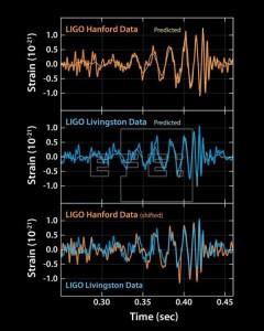 Grafico segnale - onde gravitazionali