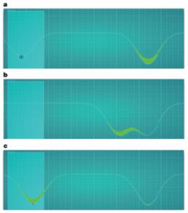"""La sfida chiamata BringHomeWater (letteralmente """"porta a casa l'acqua"""") come appare sullo schermo del giocatore. L'atomo è rappresentato dalla sua funzione d'onda e appare come un liquido verde nell'immagine, mentre la curva azzurra rappresenta il potenziale sentito dall'atomo. Il puntatore di controllo si trova inizialmente sulla sinistra (pannello a) e l'atomo è intrappolato nel potenziale statico a destra. Il giocatore utilizza il puntatore per spostare l'atomo verso sinistra (pennello b) e portandolo sul rettangolo azzurro (c) conquista il punto. Crediti: Sørensen et al. Nature"""