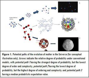 Figura 1. Percorsi potenziali dell'evoluzione della materia nell'Universo (solo per illustrazione concettuale). Le frecce indicano il livello relativo di probabilità nei modelli convenzionali, dove il percorso potenziale 1 ha il massimo delle probabilità, ma il minimo livello di ordine e complessità; il percorso potenziale 2 ha il più basso livello di probabilità e il massimo ordine e complessità; il percorso potenziale 3 ha un valore medio.