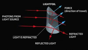 motore fotonico