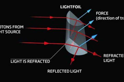 """La luce viene in parte riflessa e in parte rifratta attraversando le superficie di separazione tra plastica e soluzione. Grazie alla forma semicircolare della sezione, si crea una spinta complessiva dovuta al """"rimbalzo"""" dei fotoni contro la parete piatta. (Cortesia: New Scientist)"""