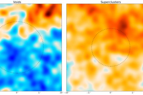 Le due immagini mostrano l'effetto ISW dei vuoti e superammassi, rispettivamente a sinistra e a destra, a forma di 'macchie' nella radiazione cosmica di fondo. I fotoni della radiazione cosmica che hanno attraversato le regioni di vuoto appaiono in media leggermente più freddi (a sinistra) e quelli che hanno attraversato le regioni dei superammassi appaiono leggermenti più caldi (a destra). La scala di colore mostra le differenze di temperatura, dove il blu indica più freddo e il rosso più caldo. I cerchi mostrano le regioni in cui ci si aspetta che l'effetto ISW sia più importante. Crediti: S. Nadathur et al. 2016/ApJ Letters