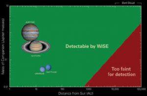 Limiti di detezione di pianeti giganti in funzione della loro distanza dal Sole, da parte del telescopio infrarosso WISE.