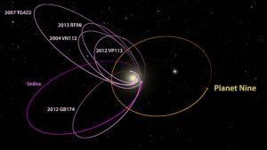 Le orbite di sei KBO con perielio ravvicinati e semiassi maggiori nello stesso quadrante del cielo (magenta) e l'orbita dell'ipotetico Planet 9 (arancione).