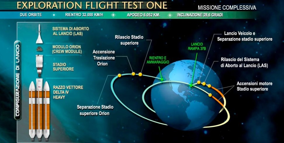 Exploration Flight Test