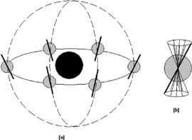 Cicli Astronomici