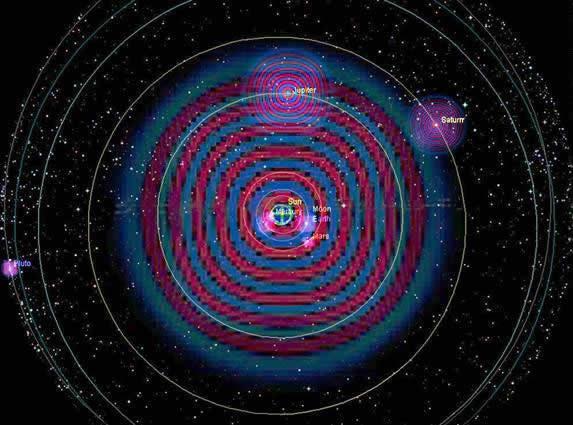 Figura 1 – Sistema Solare iperdimensionalmente risonante (Hoagland)