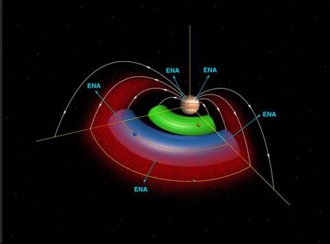 Il toroide di plasma di Io (verde) ed il toroide di plasma (blu) di Europa