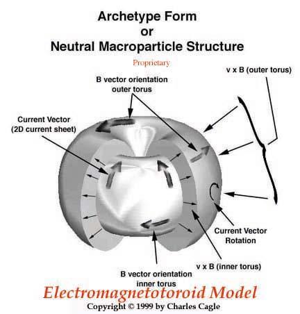 c-magnetotoroid