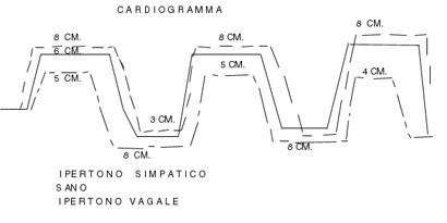 Semeiotica Biofisica 2