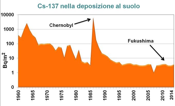 Non è Chernobyl