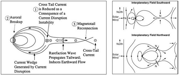 Figura 13: il modello di Dungey della magnetosfera in riconnessione