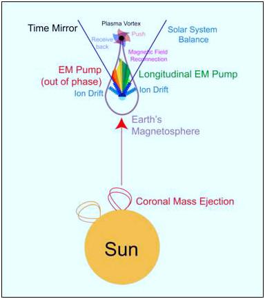 Figura 17: Pompa EM Longitudinale/compressione del vortice di Plasma