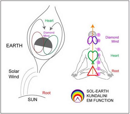 Figura 5: funzione elettromagnetica kundalini sole-terra
