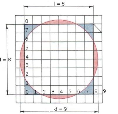 ipotesi della quadratura del cerchio del papiro di rhind