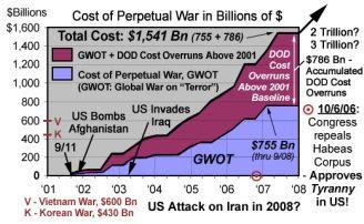 Global War e guerra di tutti contro tutti: dove stiamo andando?