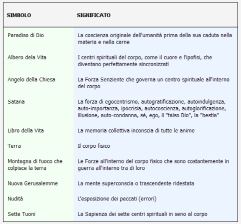 EDGAR CAYCE E LA SUA INTERPRETAZIONE DELL'APOCALISSE