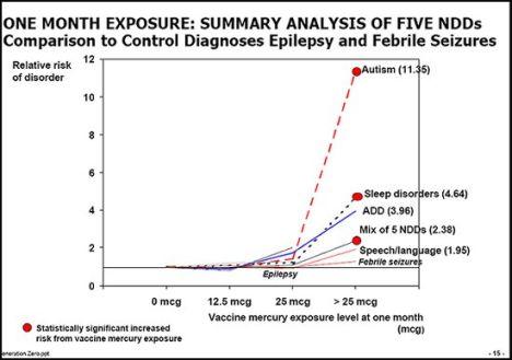 """Il """"Memo di Simpsonwood"""": la pistola fumante sui vaccini al mercurio 2"""