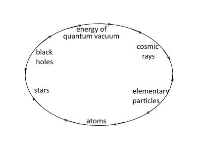 vuoto quantistico dinamico