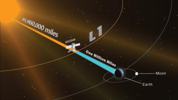 Alla scoperta del vento solare con DSCOVR
