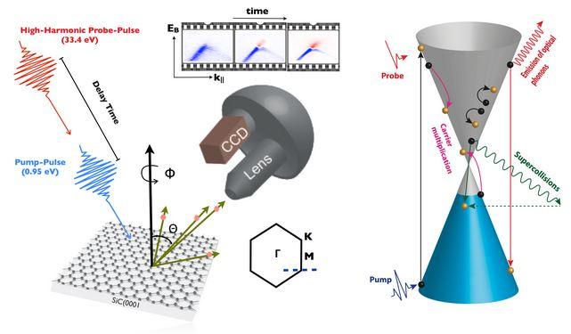 Il grafene è in grado di trasformare la luce in elettricità