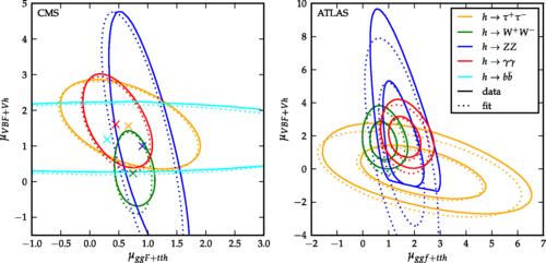 E se non fosse stato osservato il bosone di Higgs?