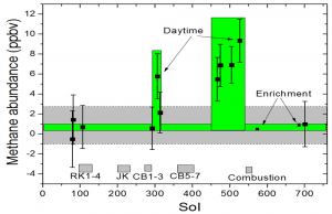 PIA19087-MarsCuriosityRover-GaleCrater-MethaneChart-20141216