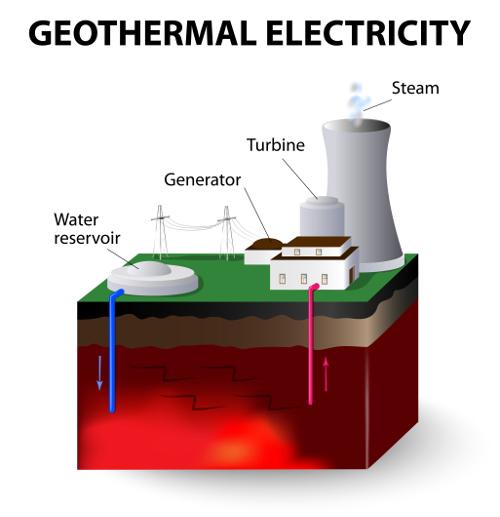 Green economy, in Italia la geotermia può moltiplicare per dieci i posti di lavoro