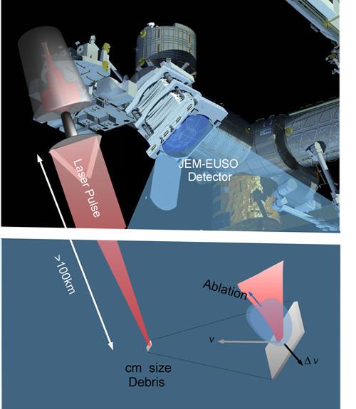 Un laser sulla Stazione spaziale per incenerire i detriti spaziali