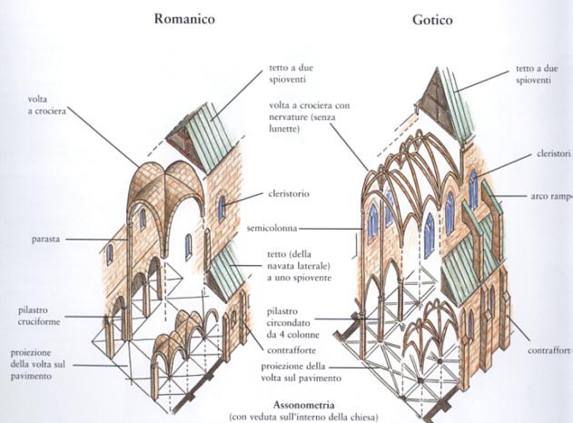 stili di architettura dei luoghi d'energia