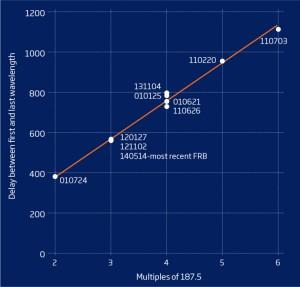 Il grafico mostra i 10 radio burst veloci osservati nel corso degli ultimi 15 anni. Il ritardo temporale, tra le frequenze radio più alte e quelle più basse, è sempre un multiplo di 187,5. Nessun processo naturale noto può spiegare questo fatto. Credit: M. Hippke et al. 2015