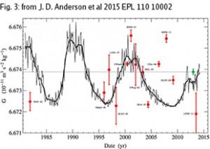 Il grafico mostra l'insieme dei dati relativi alle misure di G rispetto alla media mensile del numero totale delle macchie solari, scalate in maniera appropriata. Le curve in nero rappresentano l'attività solare. Credit: Anderson et al. 2015